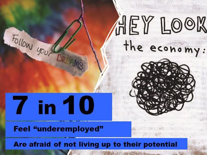7 in 10 feel underemployed