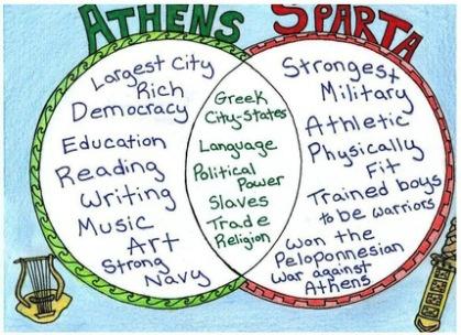Athans Sparta